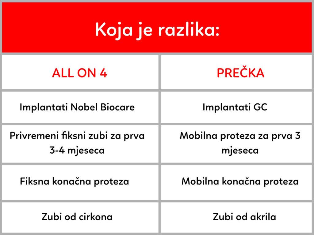 Orto Nova tablica All on 4 i Precka